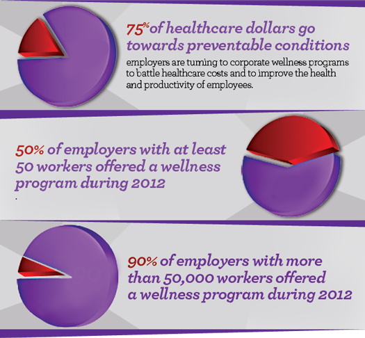 employee wellness programs ideas